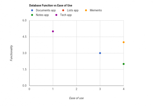 Database Function vs Ease of Use-20160911.png