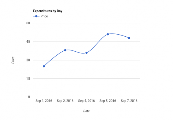 Expenditures by Day-20160911.png