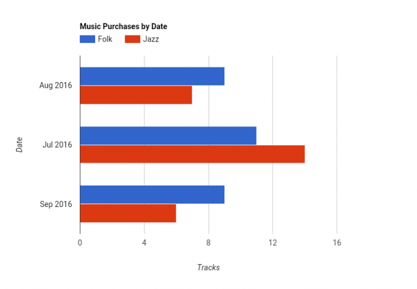 Music Purchases by Date-20160911.png